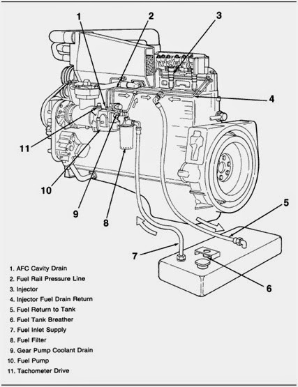 Mesin Diesel Common Rail: Sistem PT pump Cummins 1