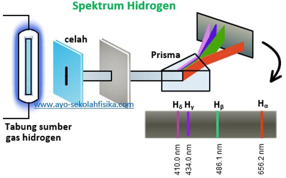 gambar Spektrum atom hidrogen