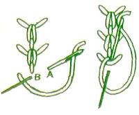 haft - rodzaje sciegow