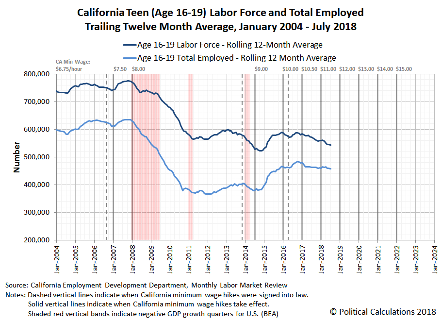 California Teen (Age 16-19) Labor Force and Total Employed Trailing Twelve Month Average, January 2004 - July 2018