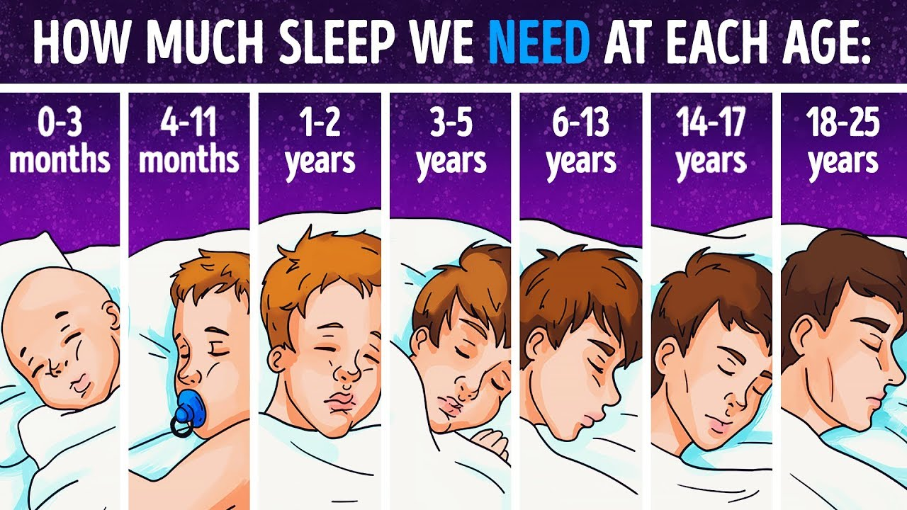 How much should each person sleep 17