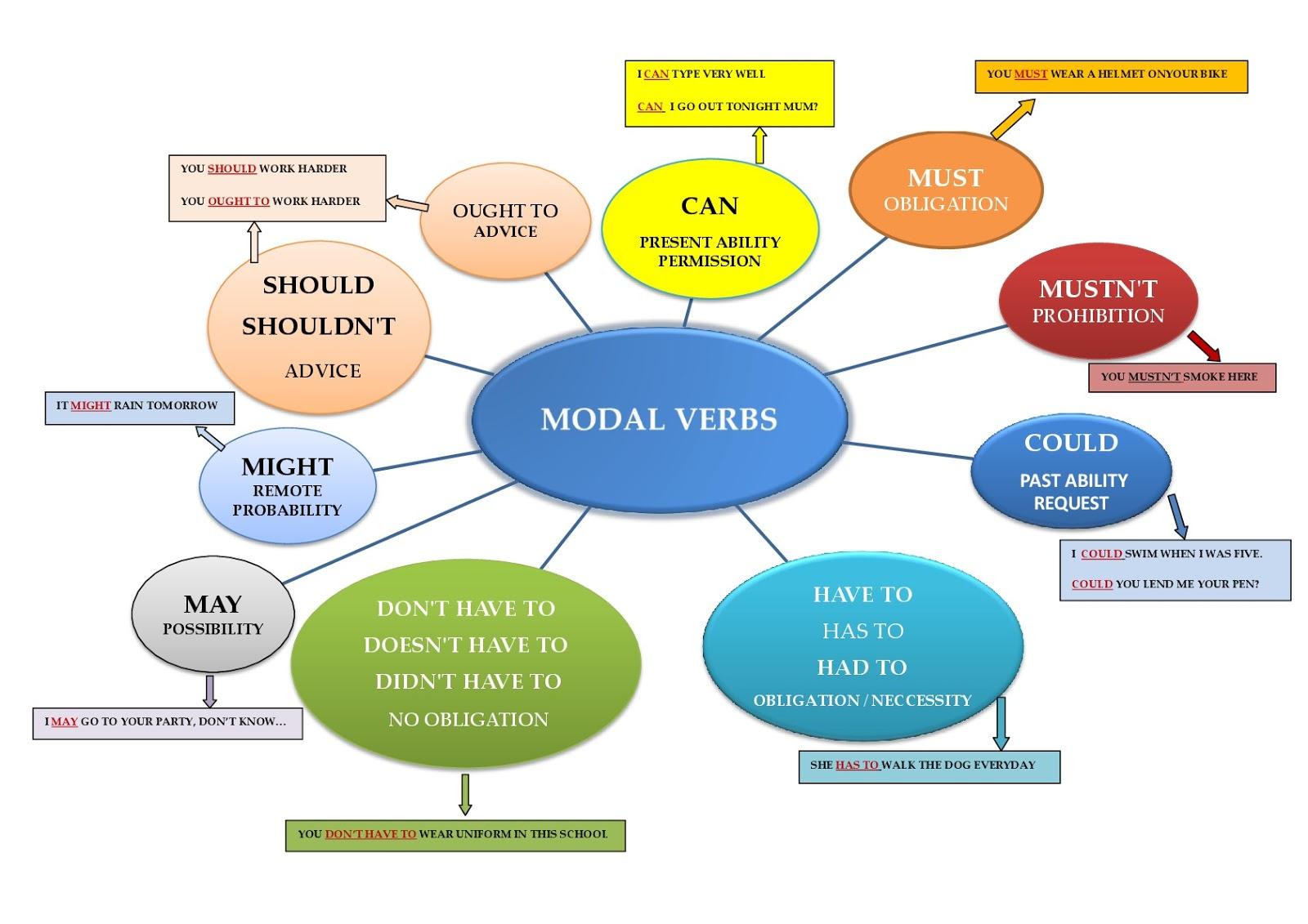 Bretonians Eso 3 Modal Verbs Chart
