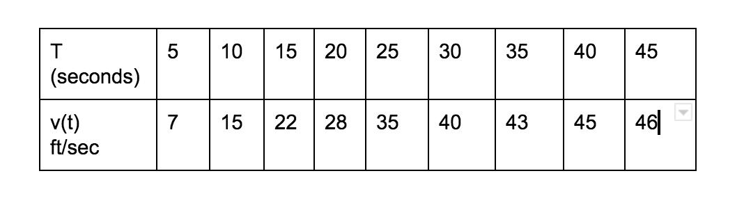 Calculus Bc Assessment 8 Riemann Sums