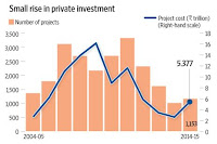 private sector growth