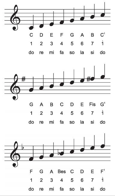 Tangga Nada Recorder : tangga, recorder, Materi, Sekolah, Musik, Melodis:, Seruling, (Recorder), Pianika, (Halaman, Indonesia