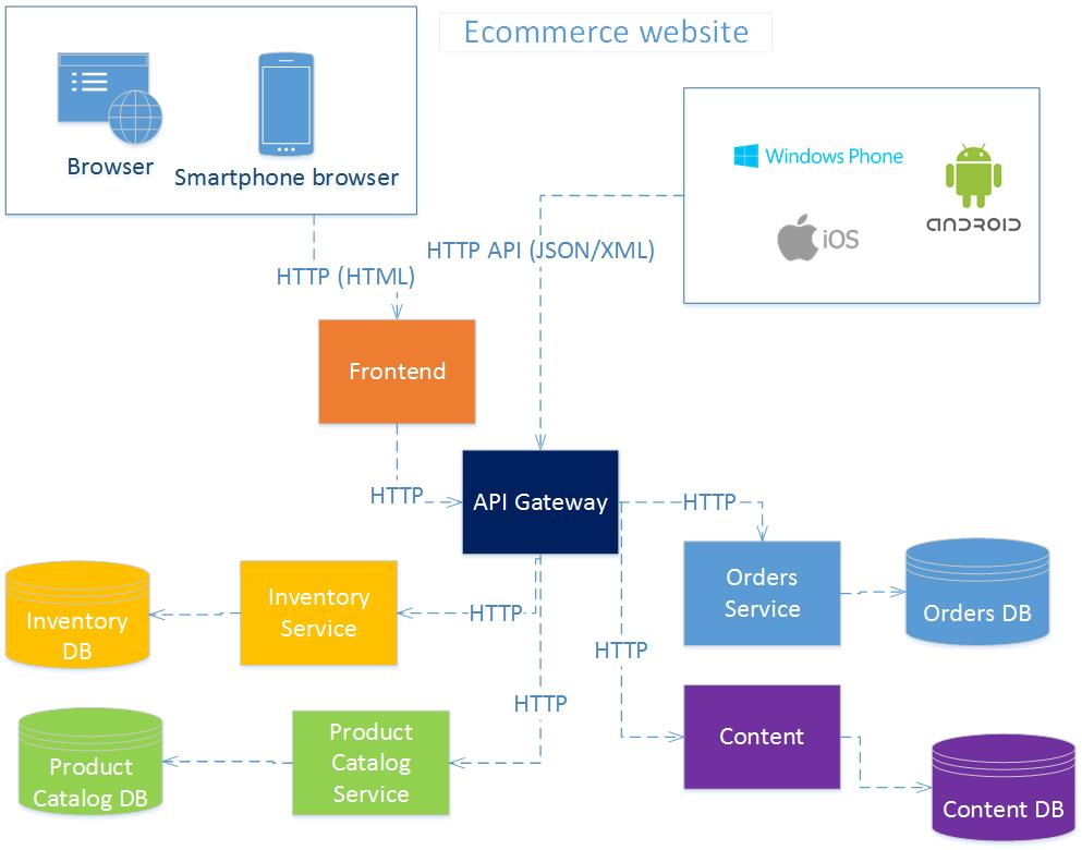 The joy of programming for E commerce architecture