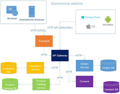 E-commerce web application built using Microservice architecture