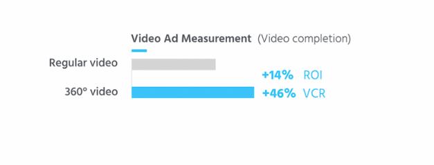 perbandingan video biasa dengan video 360