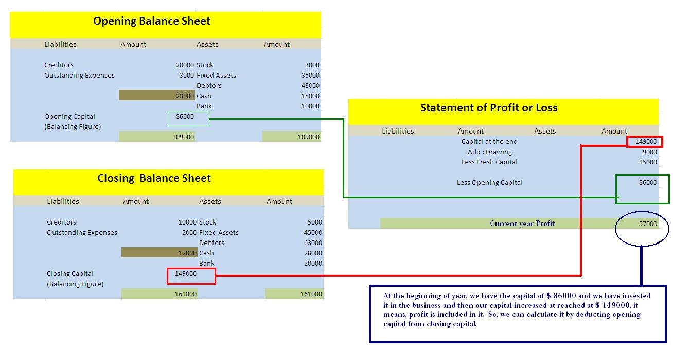 profit and loss and balance sheet koni polycode co