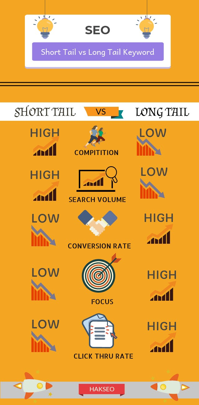short tail vs long tail keywords infographics