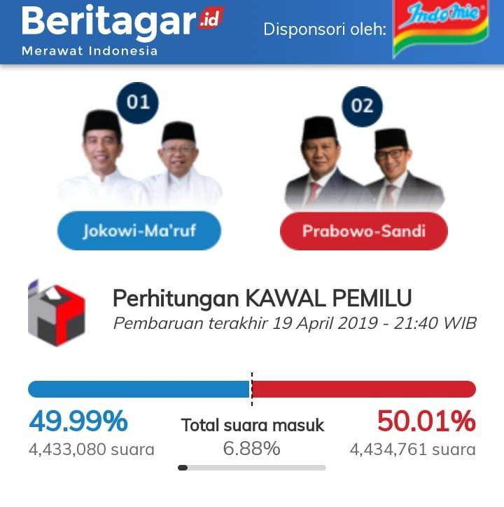 Wow! Real Count C1 KawalPemilu Prabowo-Sandi Sudah