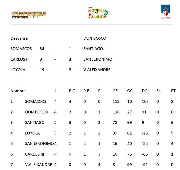 Deporte Escolar Aranjuez Juegos Escolares