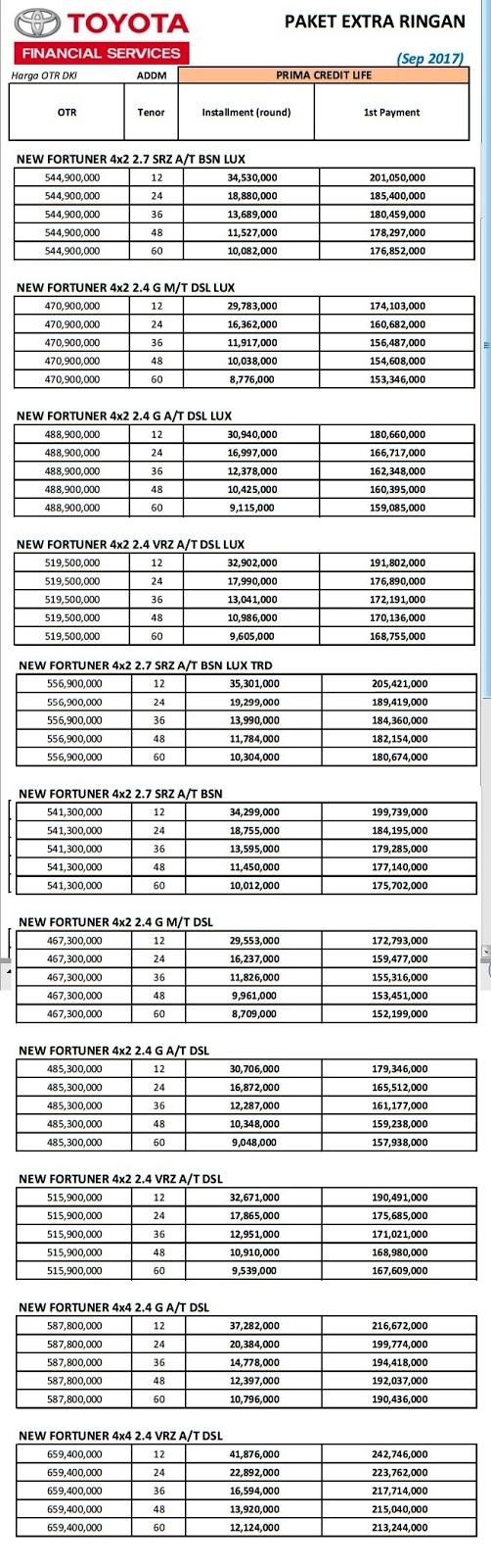 Price List Harga Fortuner 2018 Tipe G, VRZ, SRZ, TRD Baru