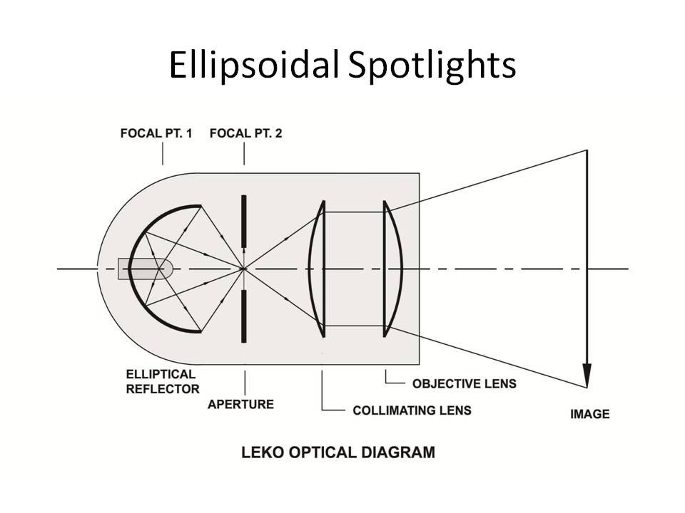 Chris Callis' Lighting Class Fall 2013 PM: Lesson 3