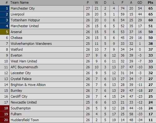 Klasemen Liga Inggris Pekan 26
