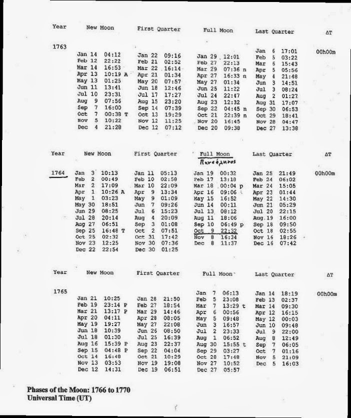 Ἡ χαρά μου ὑπῆρξε πολύ μεγάλη, ὅταν ἀπό τούς ἀστρονομικούς πίνακες τῆς NASA διαπίστωσα ὅτι τήν 9η Ὀκτωβρίου 1764, ἀκριβῶς τήν νύκτα τῆς ἑπομένης μετά τό μαρτύριο ἡμερομηνίας, ὑπῆρχε πανσέληνος!