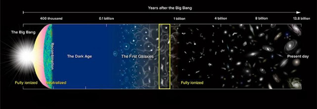 Astronomers find young galaxies that appeared soon after the Big Bang
