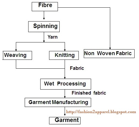 Flow Chart Of Textile Manufacturing Process Fashion2apparel