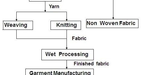 Flow chart of textile manufacturing process fashion apparel rh blogspot com dyeing pdf spinning also diagram schematics wiring diagrams  seniorlivinguniversity