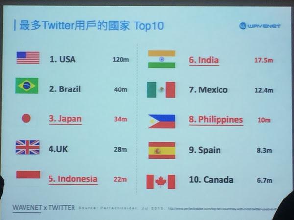 Twitter全球用戶現況