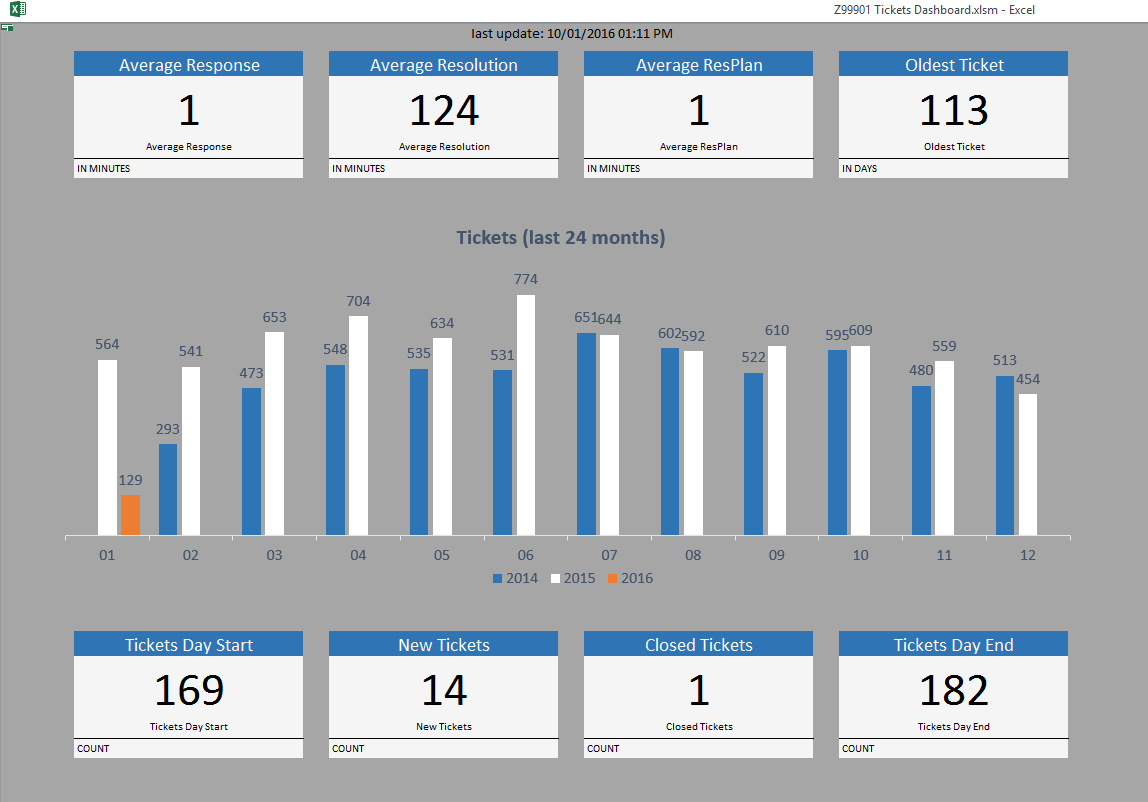 excel dashboards for labtech and connectwise data cfar reporting