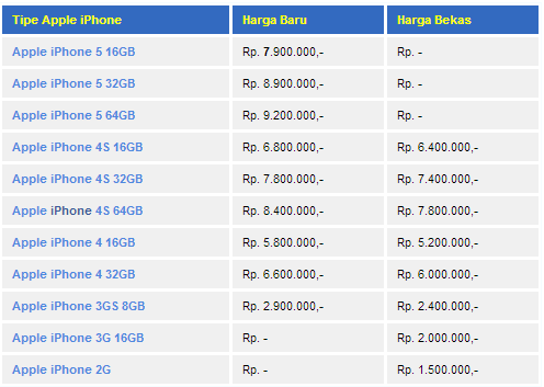 Image Result For Daftar Harga Iphone Apple Desember Harian