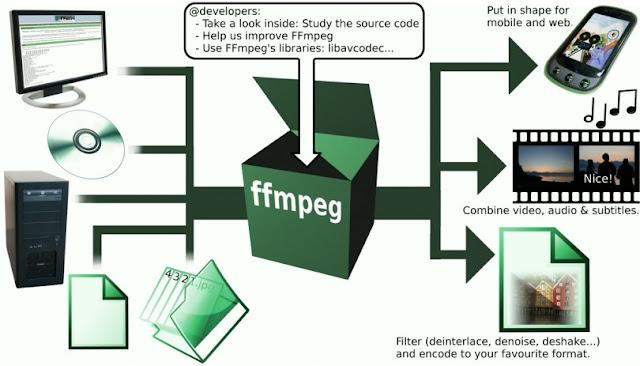 Como instalar o FFmpeg no Ubuntu, Fedora, Mageia, openMandriva, Debian e qualquer GNU/Linux!