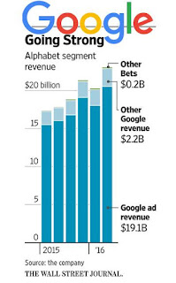google ads, business, economy