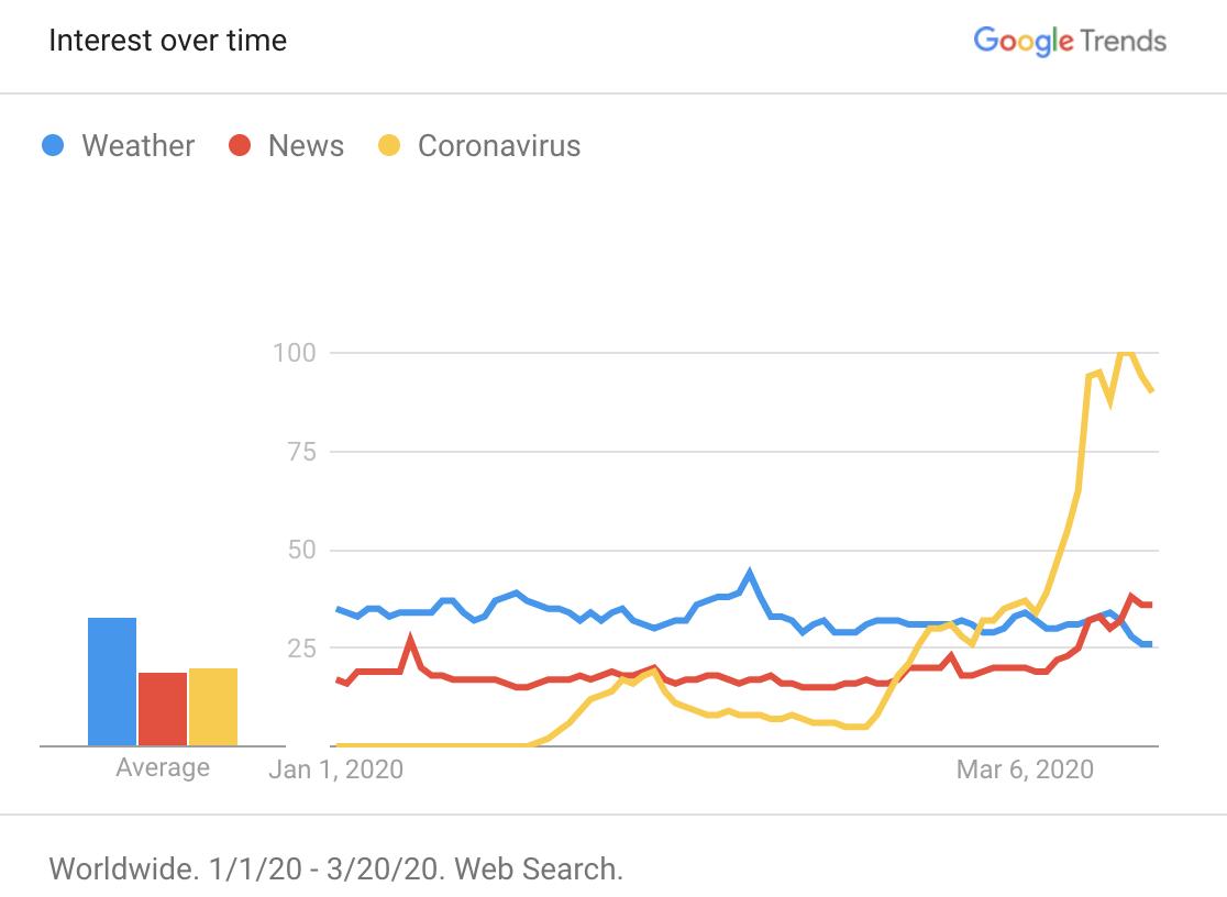 COVID-19 Google Trends