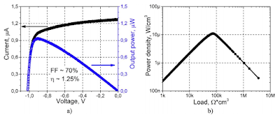 Figure. 3. (a) Dependence of current (black line) and battery output power (blue) on voltage. (b) Power density as a function of the resistance of the electrical load. Credit: V. Bormashov et al./Diamond and Related Materials.