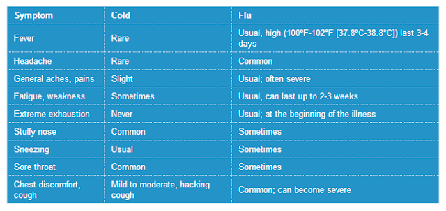 Colds, flu symptoms