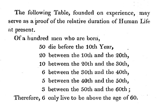 1822 mortality rates by age, from a medical book
