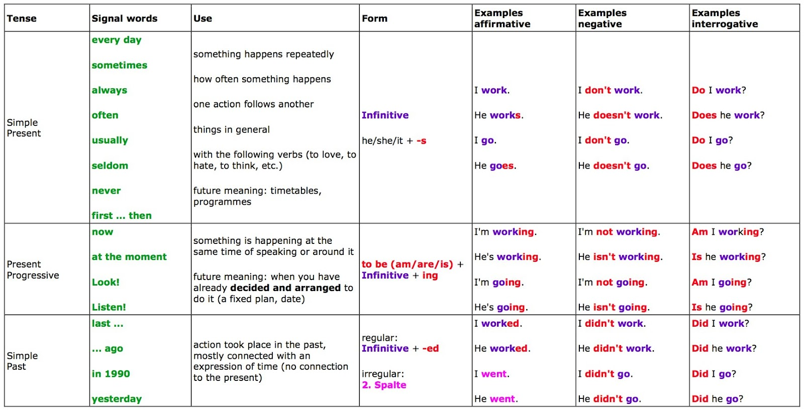 entity relationship diagram and table definition verb