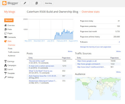 200,000 Reads for my blog - stat overview