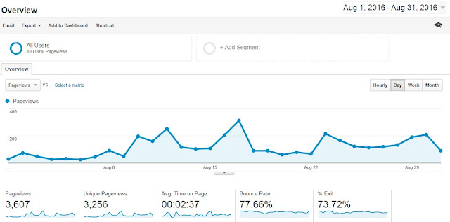 How running a giveaway increased my traffic and followers to my blog