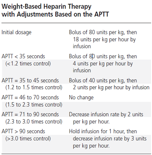 Weight Based and APTT Adjustment Based Heparin Therapy for Deep Vein Thrombosis