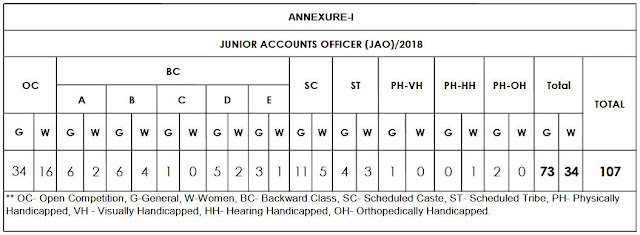 jao vacancies