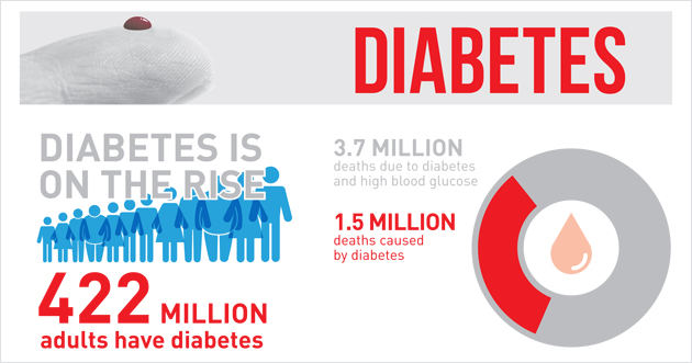 Diabetes, Infographic, WHO