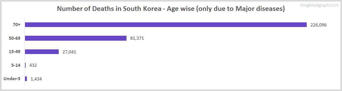 Number of Deaths in South Korea - Age wise (only due to Major diseases)