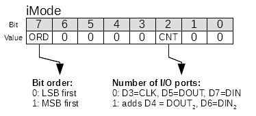 CH341A SPI iMode