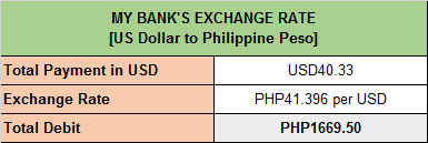 Card Issuer Exchange Rate