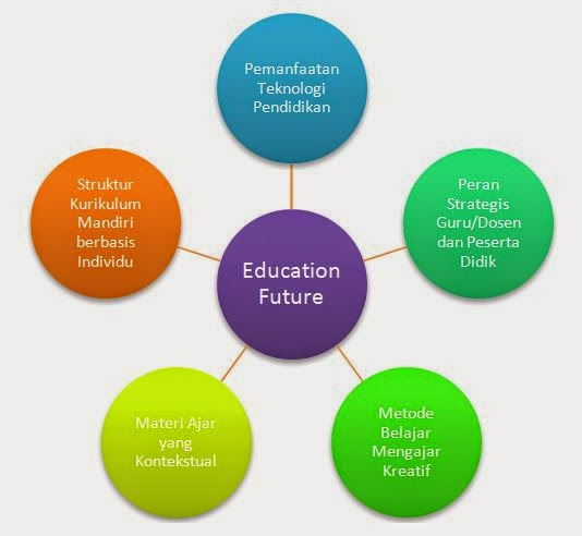 Model Pendidikan Masa Mendatang