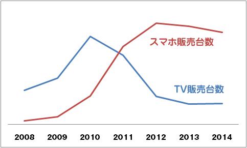 TVとスマートフォンの販売台数推移比較