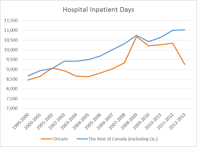 hospital inpatient days 1999 through 2014
