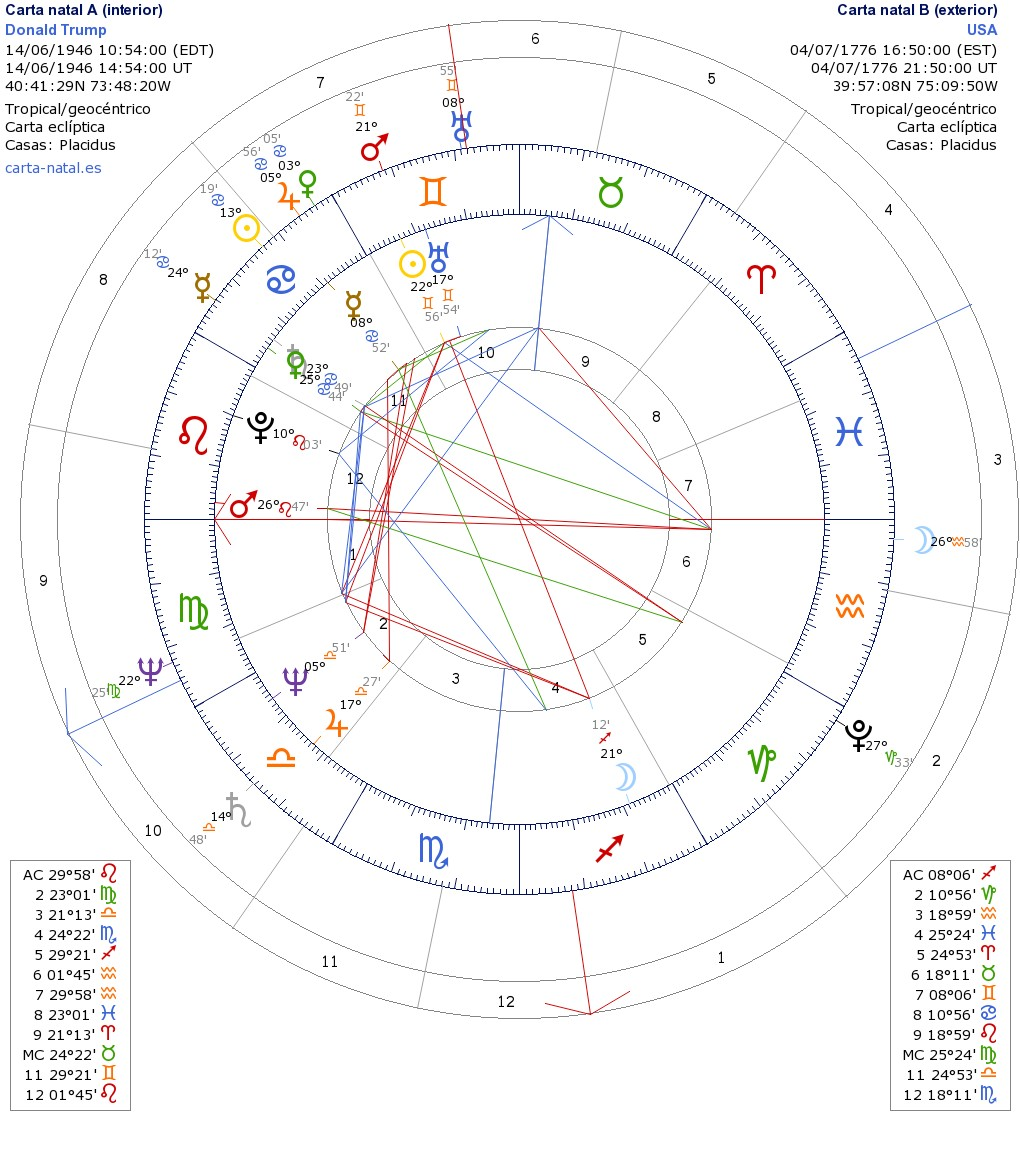 El rincn de los estrelleros donald trump the chart of a breaker in comparison with hilarias chart midheaven of usa set to neptune and lilith is in 10th house of hillary in virgo power house geenschuldenfo Images