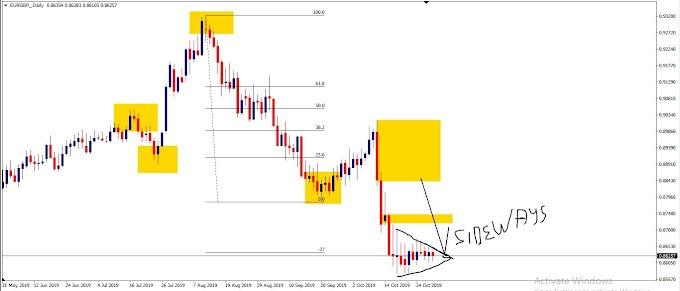 Wave analysis ideas EURGBP