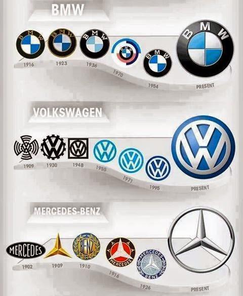 Frases Virales Evolución De Los Logos De Bmw Volkswagen Y