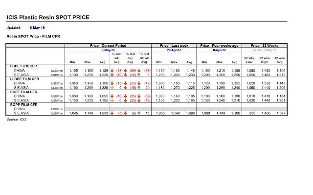 PP - PE Asia Price 2016 05 06.jpg