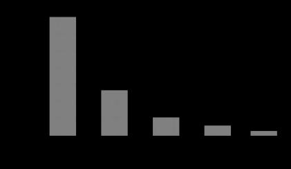 Tools analithycal analysis inspirasi dan ilmu contoh pareto chart chart ccuart Image collections