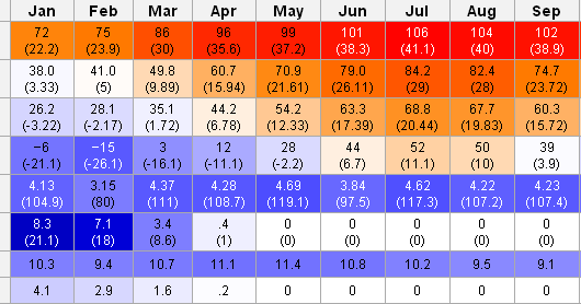 new york city weather  annual trend monthly average